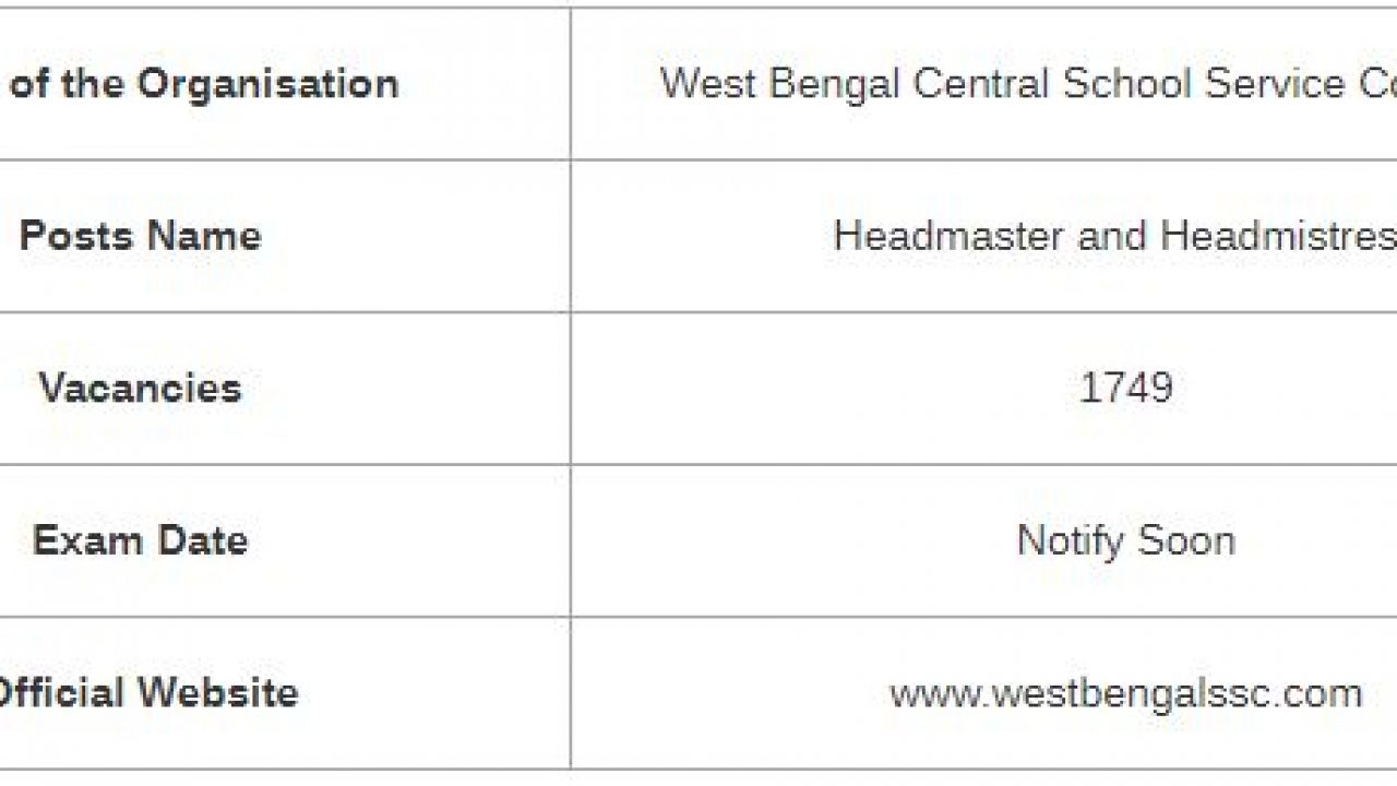 UPDATED] West Bengal SSC Headmaster Syllabus & Exam Pattern 2019