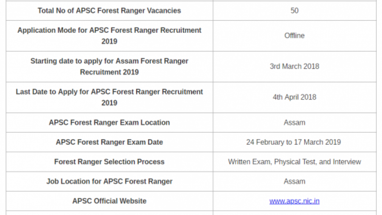 SOLVED] Download APSC Forest Ranger Previous Papers PDF
