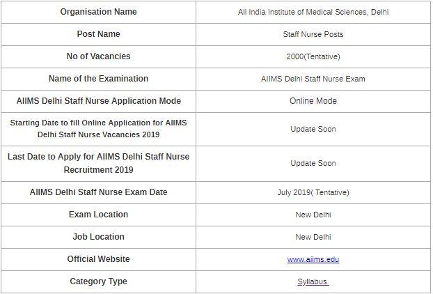 UPDATED] AIIMS Delhi Staff Nurse Syllabus & Exam Pattern