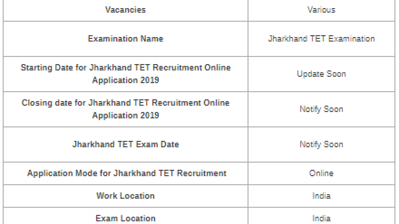 SOLVED] Download Jharkhand TET Previous Year Question Papers