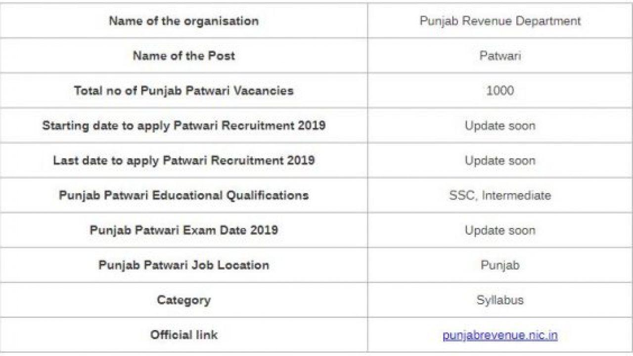 UPDATED] Punjab Patwari Syllabus & Exam Pattern 2019-20