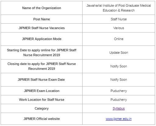 UPDATED] JIPMER Staff Nurse Syllabus & Exam Pattern 2019